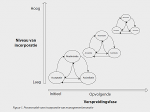 Procesmodel voor managementinnovaties