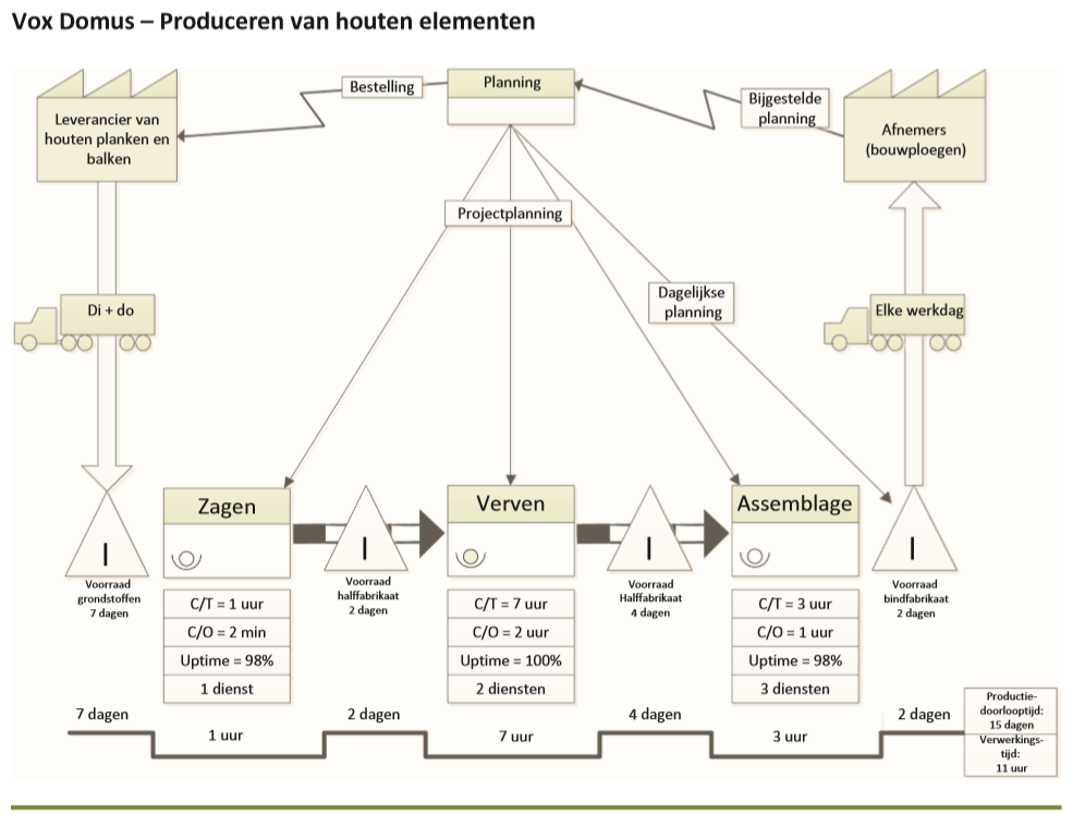 Voorbeeld Value stream map