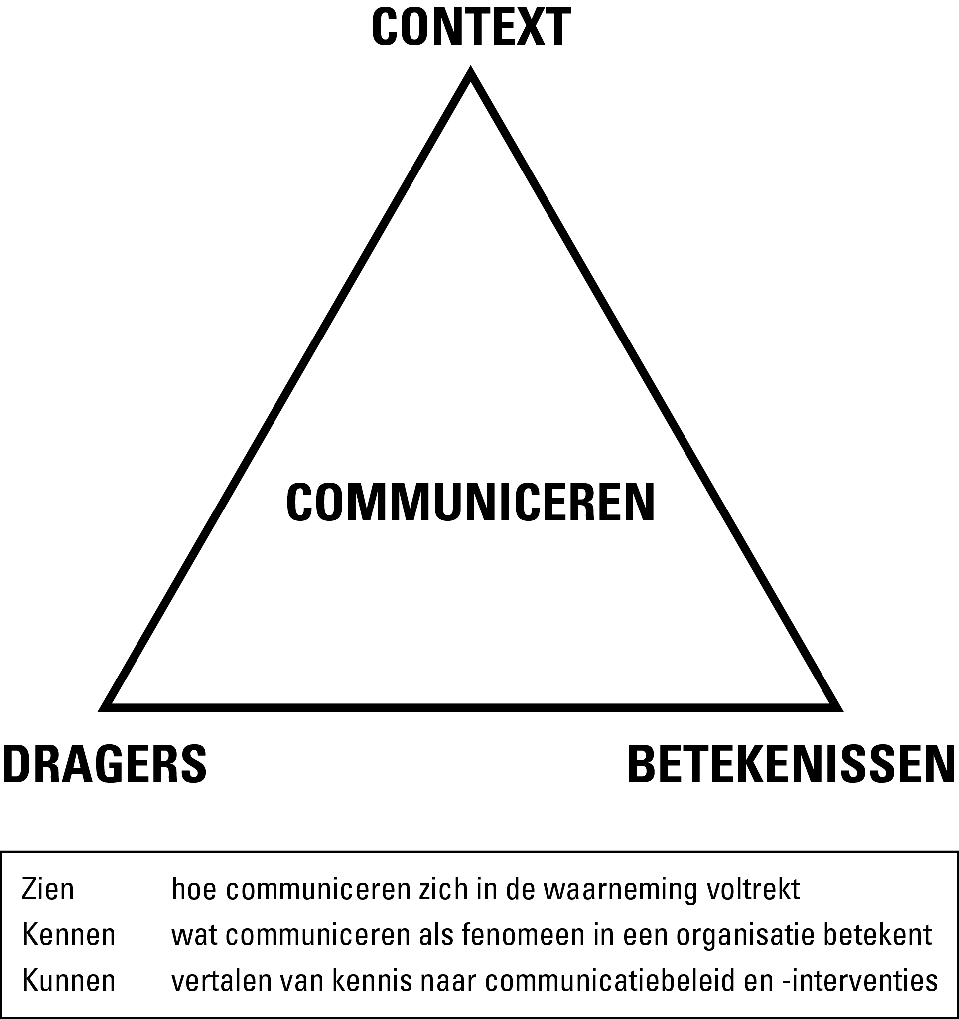Afb. 3. De universele communicatie-elementen in empirische communicatiekennis